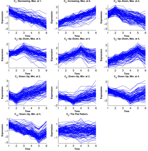 Simulation 2: Temporal profiles for clusters from the ORICC analysis.