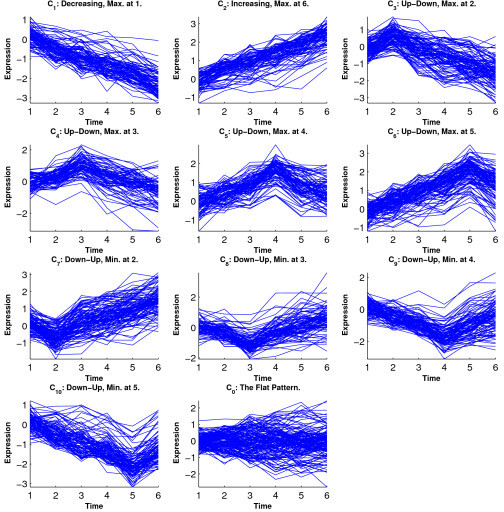 Simulation 2: Temporal profiles for clusters from Peddada's method.