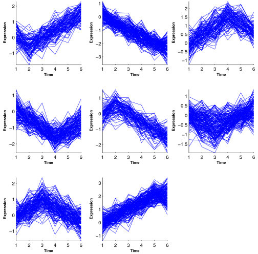 Simulation 2: Temporal profiles for clusters from Wang's method.