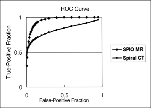 ROC curves describe observer confidence in the detection of hepatocellular carcinomas depicted at pre- and post-SPIO-enhanced MR imaging involving T1-weighted FLASH, T2-weighted TSE, and T2*-weighted FISP sequences (diamonds), and another set obtained at contrast-enhanced dual-phase spiral CT (squares). Note that observers showed more confidence in interpreting MR images than dual-phase spiral CT images (p < .05).
