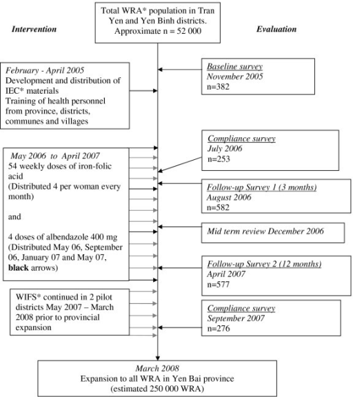 Design and evaluation of a preventive WIFS and deworming program. *WRA = Women of Reproductive Age defined as 16 – 45 years. IEC = Information, Education and Communication. WIFS = Weekly Iron-Folic acid Supplementation.