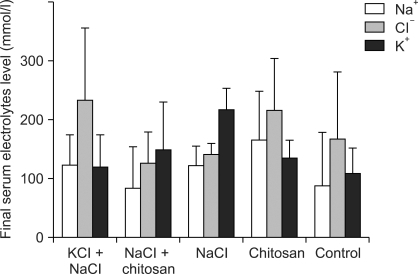 Effect of dietary salts on urine electrolytes (Na+, K+ and Cl-). Vertical bars represent the mean ± SD (n = 5).