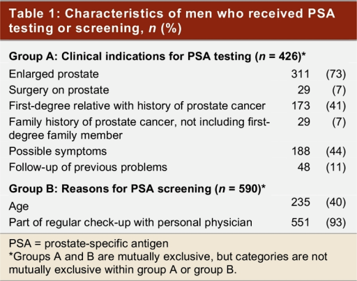 Characteristics of men who received PSA testing or screening, n (%)
