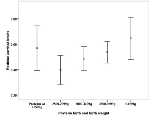 Bedtime cortisol levels (log nmol/L, mean and 95% CI) by intervals of birth weight, and preterm or < 2500 g birth.