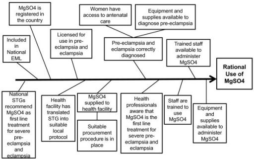 use case diagram case study questions