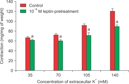 Concentration-response curves for the effect of leptin pretreatment of rabbit clitoral corpus cavernosal strips in high-concentration K solution. n=8; a: p<0.05.