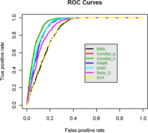 ROC curves in AAS data.ROC curves are graphical representations of both specificity and sensitivity that take into account both differentially and non-differentially expressed genes. ComBat_p and ComBat_n performed almost identically, so their curves overlap each other almost completely.