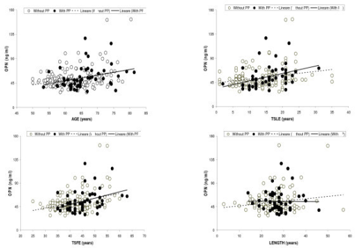 Scatter plot of Osteopontin (OPN) versus age, time elapsed since first exposure (TSFE), time elapsed since last exposure (TSLE) and length of exposure, in workers with and without Pleural Plaques (PP), separately.