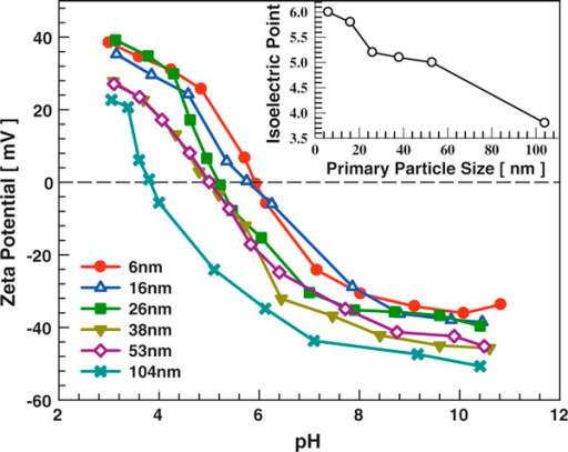 The influence of anatase TiO2 primary particle size on dispersion zeta potential. Solution IS is 0.001 M. Inset shows the titania nanoparticle dispersion isoelectric point (IEP) as a function of primary particle size.