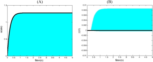 Closed-loop response (gray) and averaged equation simulation (black) when Vref = 0.7 > Vrefo. (A) The curve of the drive displacement with time. (B) The curve of the output of integrator z(t) with time.