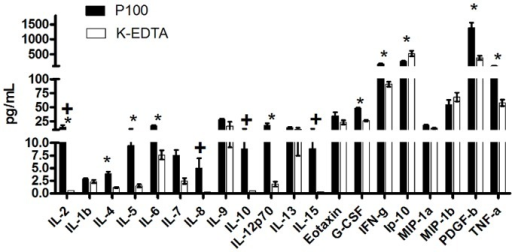 Cytokine levels at time 0.Concentration of cytokines in pg/ml from plasma collected in K2EDTA (white bars) and P100 (black bars) tubes processed immediately after collection (T0) using protocol A. The levels of 20 cytokines detected using the Bio-Plex® Assay are shown (RANTES levels not included in the figure, concentration is off scale). Paired t-test comparisons were performed for each cytokine between tube types. * p<0.05, + cytokines not detected in K2EDTA samples.
