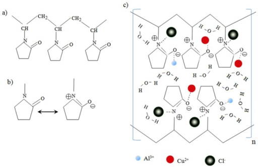 (a) A description of one short chain of PVP polymer; (b) Resonance structures of a pyrene ring in PVP molecule [23]; (c) A proposed oversimplified mechanism of interactions between PVP and metal ions before irradiation.