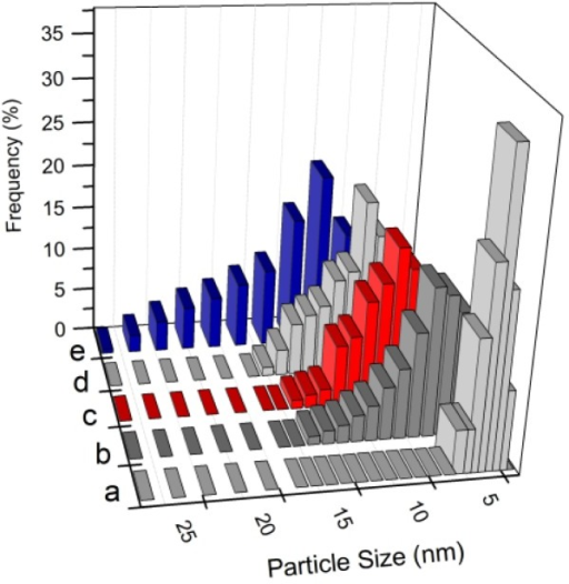 Particle size distribution of Cu@CuAlO2-Al2O3 nanoparticles at 120 kGy and for various concentrations: (a) 5.0 × 10−5; (b) 5.4 × 10−5; (c) 5.7 × 10−5; (d) 6.0 × 10−5; and (e) 6.4 × 10−5 mol/mL.