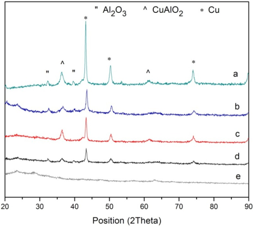 XRD patterns of Cu@CuAlO2-Al2O3 nanoparticles at 120 kGy for various ion concentrations: (a) 5.0 × 10−5; (b) 5.4 × 10−5; (c) 5.7 × 10−5; (d) 6 × 10−5; and (e) 6.4 × 10−5 mol/mL.