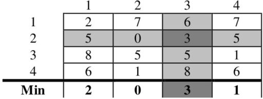 Sample pairwise similarity matrix for fuzzy partition matrices' rows relabeling.Each element in this sample pairwise matrix measures the similarity between a cluster from one clustering result and a cluster from another clustering result. In the min-max relabelling approach, the minimum value of each column is calculated, as shown in the row below the matrix, and then the maximum of these minima is considered. The maximum of the minima is shaded in dark gray and the clusters corresponding to the row and the column containing this value are matched. This row and this column are then removed and the process is repeated until each cluster in the first result is matched with a cluster from the second result.