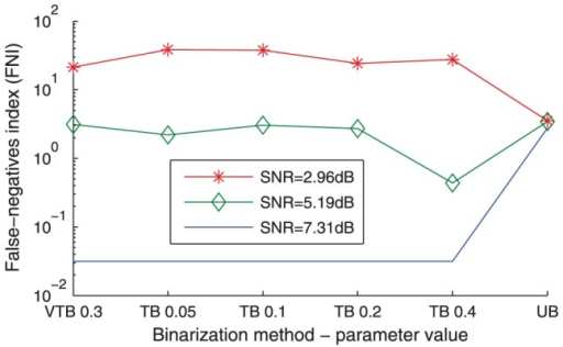 False-negatives index (FNI).False-negatives index (FNI) is plotted in log scale versus a subset of binarization configurations for three representative synthetic datasets out of 60. It should be noted that the binarization configurations are not entirely ordered according to their tightness.