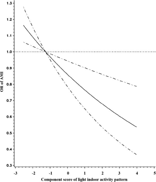 Relationship between light indoor activity component score and risk of AMI fitted with natural cubic splines in a case control study, Costa Rica, 1994-2004. (The reference line (OR=1.0) goes through the median value of the first quintile; the solid line for ORs; the dashed lines for 95% confidence interval boundaries).
