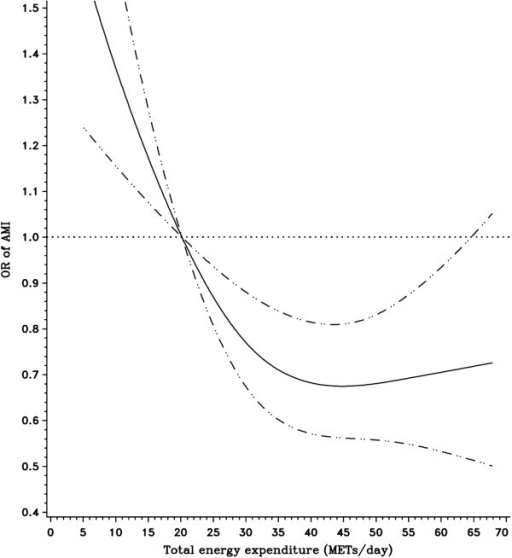 Relationship between total activity-related energy expenditure (METs/day) and risk of AMI fitted with natural cubic splines in a case control study, Costa Rica, 1994-2004. (The reference line (OR=1.0) goes through the median value of the first quintile; the solid line for ORs; the dashed lines for 95% confidence interval boundaries).