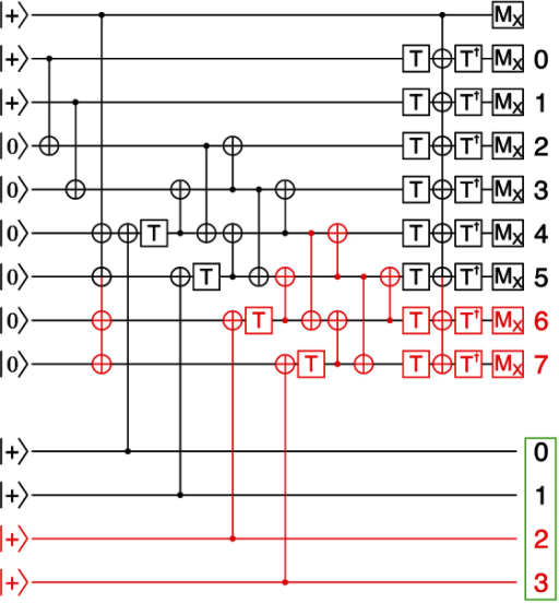 Extendable quantum circuit for block code state distillation.This circuit takes 3k + 8 copies of /A〉, each with probability p of error, and producing k copies, each with approximate probability (3k + 1)p2 of error. In the figure, k = 4. The repeating unit cell is highlighted. Note that k must be even. A box encircles output numbers. Each T gate consumes one /A〉 state as shown in Figure 2.