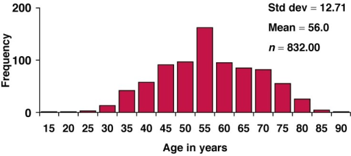 Histogram of the age distribution of the subjects.
