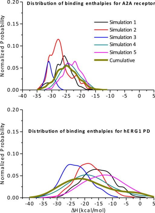 Normalized probability distribution function of the binding enthalpies for cisapride to WT-A2A and WT-hERG1 proteins.