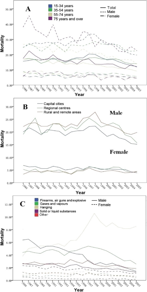 Suicide rates over time and subgroups (per 100 000). (A) Sex and age groups; (B) sex and urban–rural differences and (C) sex and methods.