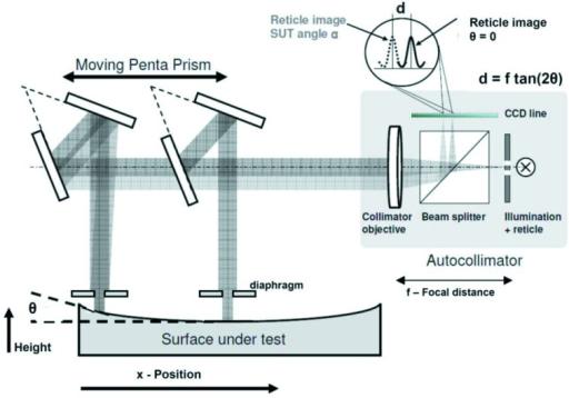 Design of an autocollimator-based slope-measuring profi | Open-i