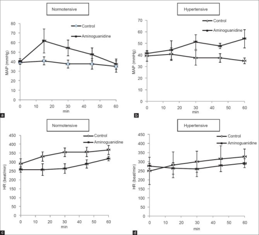 Effect of aminoguanidine on mean arterial pressure and heart rate in normotensive (a and c) and hypertensive (b and d) rats
