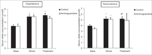 Comparison of serum nitrite concentrations during the shock period and after aminoguanidine (AG) treatment in normotensive and hypertensive groups. *P < 0.05 compare to base level. #P < 0.05 compare to AG-treated group