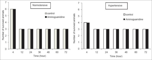 Survival rate of normotensive and hypertensive animals aftershock period in aminoguanidine-treated and nontreated groups