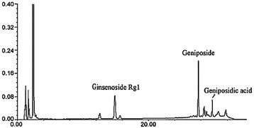 HPLC analysis of TLJN. The concentrations of geniposide, ginsenoside and geniposidic acid were equivalent to the corresponding TLJN content, and 7.7 mg/ml TLJN contained 4.95 mg/ml, 1.02 mg/ml and 1.73 mg/ml of geniposide, ginsenoside and geniposidic acid, respectively.