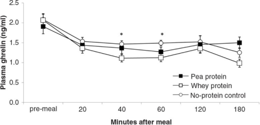 Plasma ghrelin levels (mean±s.e.m.) in response to experimental meals. Between-meal occurred at 40 min (F(2,18)=4.2; P=0.03) and 60 min (F(2,18)=4.2; P=0.03). Rank order of plasma ghrelin levels at both time points: WP<PP, NP.