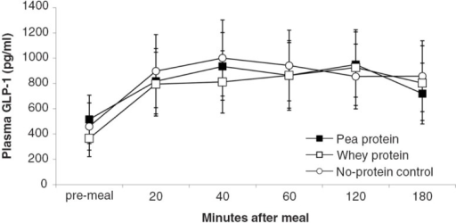 GLP-1 plasma levels (mean±s.e.m.) in response to experimental meals.