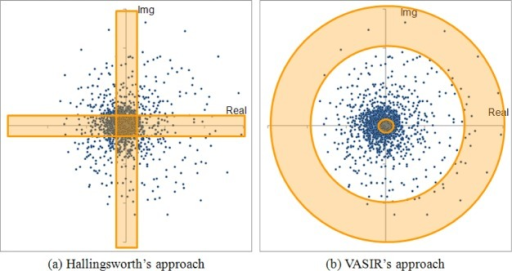 Comparison of (a) Hollingsworth's approach and (b) VASIR's approach—Scatter plot of raw wavelet coefficient from the normalized iris image using MBGC distant-video (video file name: 04327v1128).