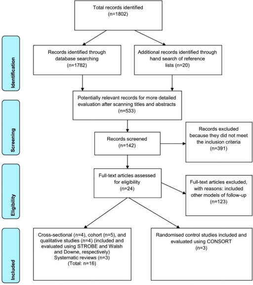 PRISMA flow diagram of the results of systematic review | Open-i