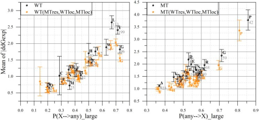 "Distribution of residue types (being as WT, left panel; being as MT, right panel) by ""small/large effect"" regions of experimentally obtained change in binding free energy in sDB.On the x-axis: the probability of the particular type of residue substitution (WT on left panel, MT—on the right one) to result in a large change in binding free energy. On the y-axis: the averaged absolute value of experimental ΔΔG provided with standard error of mean at an error bar and the total number of cases across whole sDB. The actual data is presented in black color, while the orange one is based on the weighted distribution of /ΔΔG/ (see text for details)."