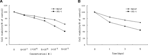 Effects of acitretin on cell growth of SCL-1 cells. (A) SCL-1 cells and HaCaT cells were treated with acitretin at five different concentrations for 3 days. (B) SCL-1 cells and HaCaT cells were treated with 10−5 M of acitretin for various times. Cell proliferation was assessed by MTT assay. Cell viability was estimated from the equation: % of cell viability = 100 × At/Ac, where At and Ac are the absorbencies in treated and control cultures, respectively. Data are shown as median of three different independent experiments (each with three cultures).
