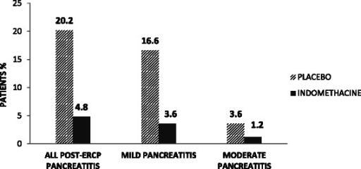 Incidence and distribution of mild and moderate PEP between groups