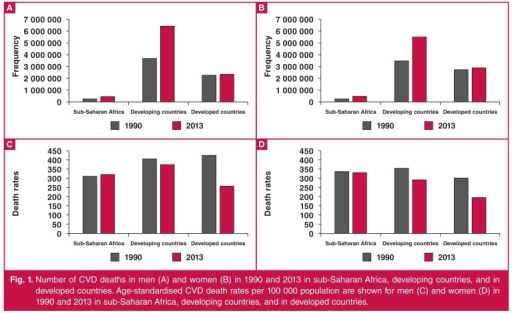 Number of CVD deaths in men (A) and women (B) in 1990 and 2013 in sub-Saharan Africa, developing countries, and in developed countries. Age-standardised CVD death rates per 100 000 population are shown for men (C) and women (D) in 1990 and 2013 in sub-Saharan Africa, developing countries, and in developed countries.