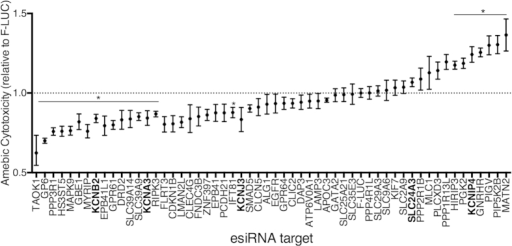 Validation of candidate susceptibility genes in a secondary screen.55 candidate genes were selected for validation by esiRNA. Cytotoxicity was normalized to FLUC controls for each knockdown. K+ channels are bolded. The means of triplicate experimental values were averaged for three independent experiments. The error bars represent the range of means in triplicate independent experiments. *P < 0.01 calculated for candidate genes relative to FLUC by one-way ANOVA Fisher's LSD test (each comparison to FLUC stands alone).