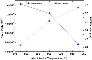The density and average diameter of AlN NWs versus the aluminization temperature. Solid lines are guides to the eye