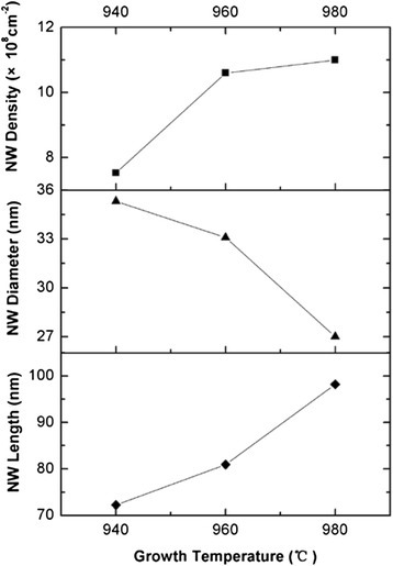 The NW density, average diameter, and length achieved at different growth temperatures. Solid lines are guides to the eye