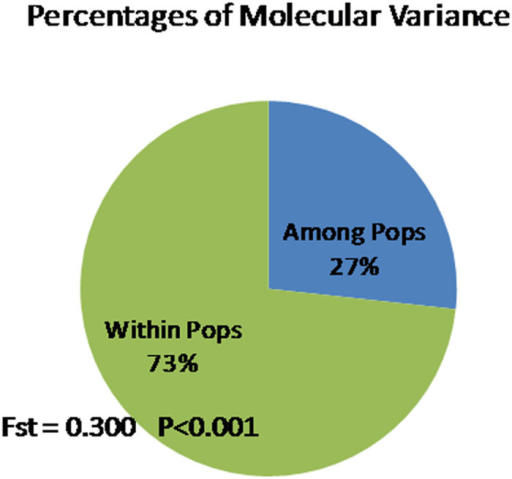Partition of total molecular variance between the cultivated and the wild germplasm groups using AMOVA. Number of permutations=9999.