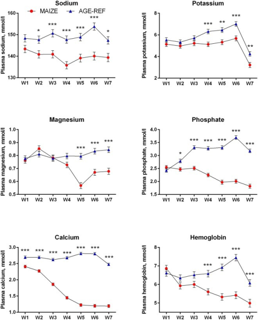 Comparison of temporal changes in electrolytes and hemoglobin (means ± SEM).Weekly measurements of electrolytes and hemoglobin levels in pig groups: MAIZE (n = 12), AGE-REF (n = 12). Differences in means *(p<0.05), ** (p<0.01), *** (p<0.001).