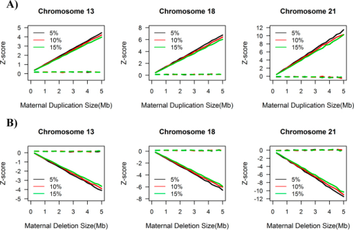 Simulation results for maternal duplication (A) and maternal deletion (B) in chromosomes 13, 18 and 21. olid lines represent raw Z-scores of the simulation result and dashed lines indicate Z-scores after our maternal CNV (MAT-CNV) adjustment. The black, red and green lines represent fetal concentrations of 5%, 10% and 15% respectively. The x-axis indicates the size of maternal CNV, while the y-axis shows the Z-score.