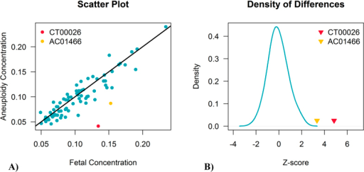 Scatter plot of two fetal concentrations (A) and the density of their differences (B). A) scatter plot showing the differences of two fetal concentrations. The x-axis represents fetal concentrations calculated from chromosome X; the y-axis shows fetal DNA fractions estimated from their aneuploid chromosomes. (B) density of the differences between two fetal concentrations. The blue solid line shows the difference distribution of positive samples. The false-positive samples CT00026 and AC01466 are colored in red and yellow respectively.