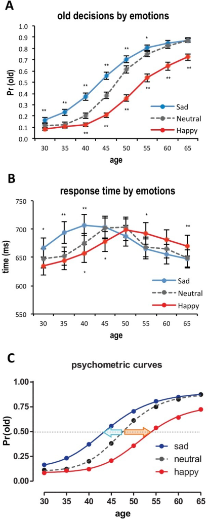 A. Average probability of old responses as a function of age and emotional expressions of faces. B. Response times of age decisions. Error bars denote the standard error of the mean. * p < .05, ** p < .01 compared to neutral faces (controls). C. Psychometric curve fits. For each emotional expression, psychometric curves were separately fitted by using the Naka-Rushton response function. A leftward-shift of the psychometric curve of sad faces (blue line) and a rightward-shift of the psychometric curve of happy faces (red line) compared to neutral faces (gray line) were observed. A dotted horizontal line represents the 50% probability of an old decision.