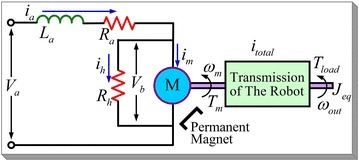 Equivalent circuit of the DC motor