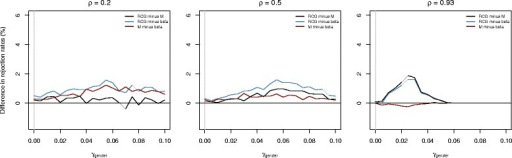 "Results obtained from the first part of the simulation study. The plots show the differences in the estimated rejection rates of the  hypothesis "" H0:γgender=0"", as obtained from the RCG model, beta regression, and M-value regression (10,000 simulation runs). The covariate values of the HNR Study (n= 1,118) were used to generate the linear predictors X⊤γ. Beta values were generated from the distribution of the ratio in (9) using the sample estimates at CpG site cg00786084. High levels of the black and blue lines correspond to a high power of the RCG-based tests. The vertical gray line refers to the  hypothesis H0"