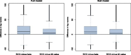 First part of the analysis of the HNR Study data. The boxplots show the average log-score differences obtained from beta regression, M-value regression and the RCG model. The left panel refers to the full models with five covariates, whereas the right panel refers to the covariate-free  models. At each of the 429,750 CpG sites, models were fitted to ten randomly sampled learning data sets of size n=750 each. Log-scores were calculated by evaluating the model fits on the respective independent test data sets (n=368). The boxplots refer to the 429,750 averages of the ten log-score differences